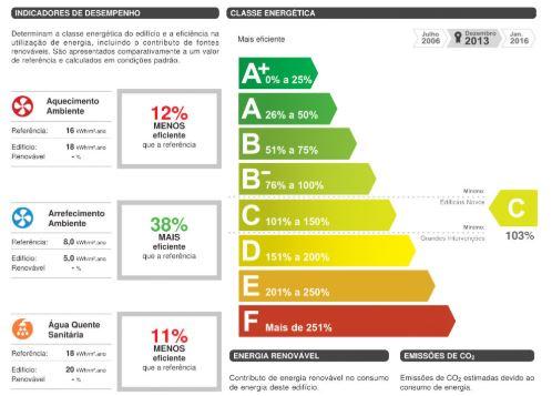 Certificado de Eficiência Energética